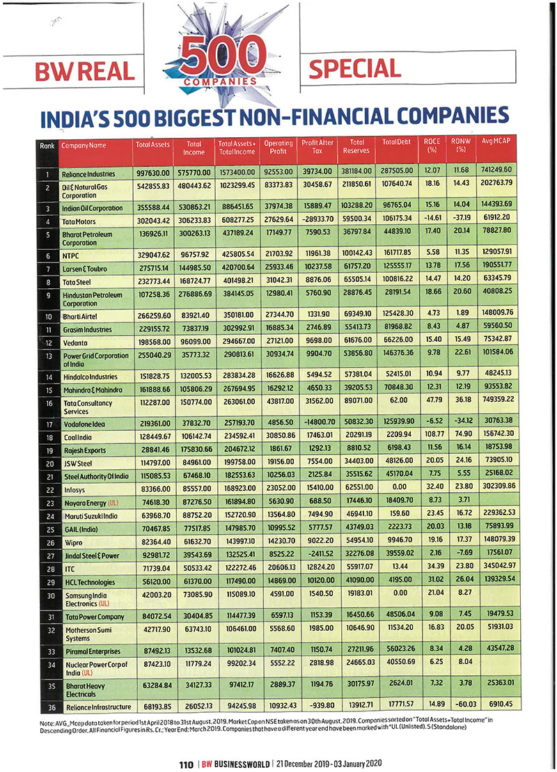 Grasim Industries ranks #11 in the Top 500 Indian large companies list by Business World